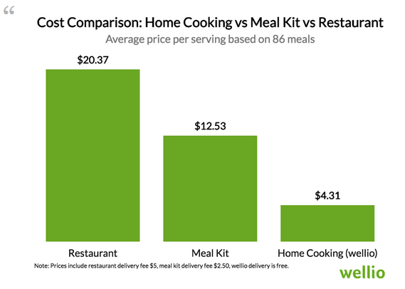 cooking at home cheaper